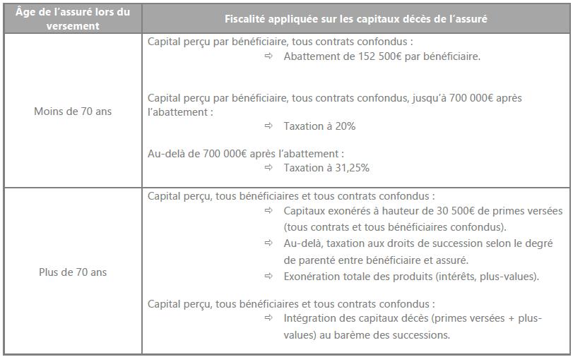 fiscalité assurance-vie en cas de décès